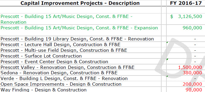 CAPITAL PROJECT ESTIMATE FOR 2016 17