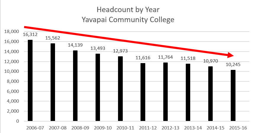 ENROLLMENT HEADCOUNT FOR TEN YEARS THRUGH 2016