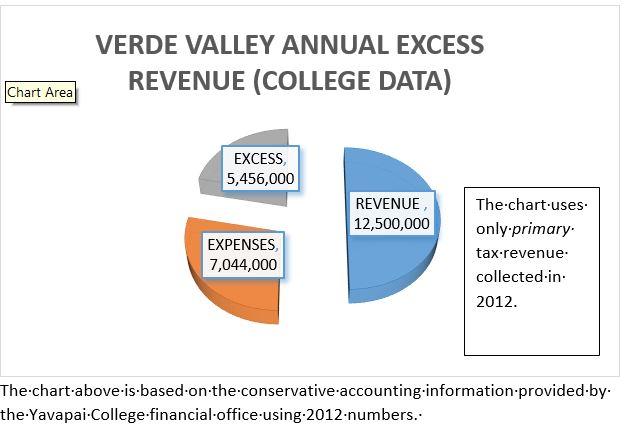 EXCESS REVENUE IN 2012