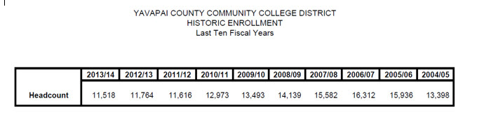Enrollment headcount only last ten years