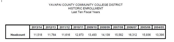 Enrollment headcount only last ten years