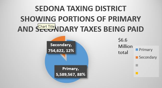 SEDONA TAXING DISTRICT CHART 1