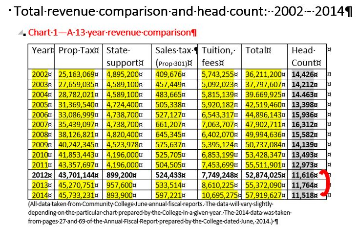 Total revenue and headcount chart