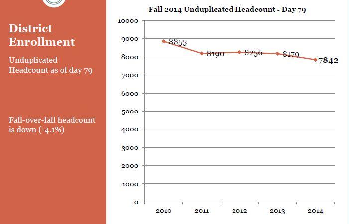 UNDUPLICATED HEADCOUNT FALL 2014